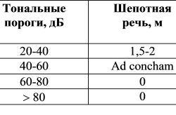 Таблица степеней тугоухости